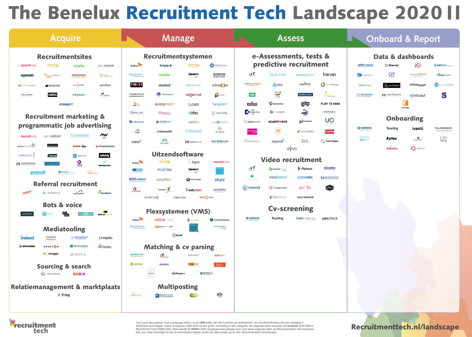 Benelux Recruitment Tech Landscape 2020 II Large