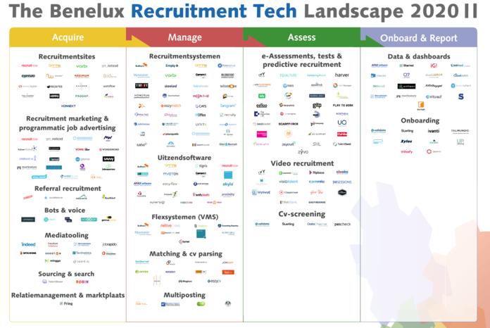 Nieuwe editie Recruitment Tech Landscape 2020 gepresenteerd