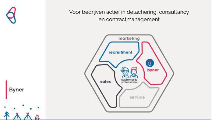 Kijk de demo talk van Byner terug: Stroomlijn inzet van professionals van lead tot factuur