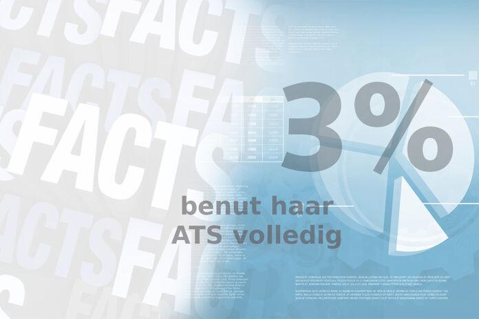 Friday Fact: Slechts 3% van de organisaties benut haar recruitmentsysteem volledig