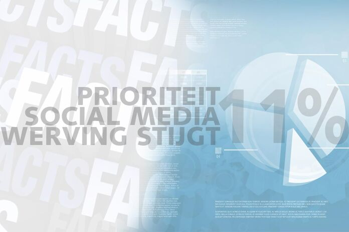 Friday Fact: Social media steeds meer basisprioriteit voor corporates